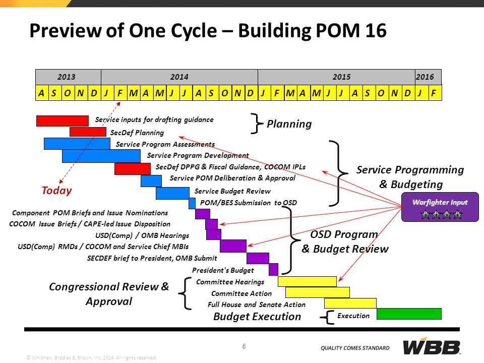 Preview of One Cycle – Building POM 16