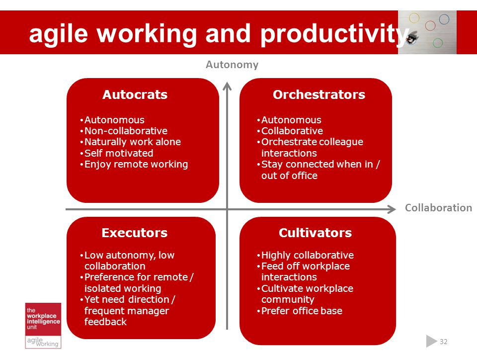 agile working and productivity