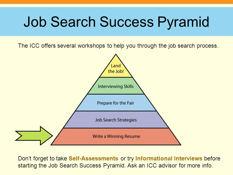 Job Search Success Pyramid