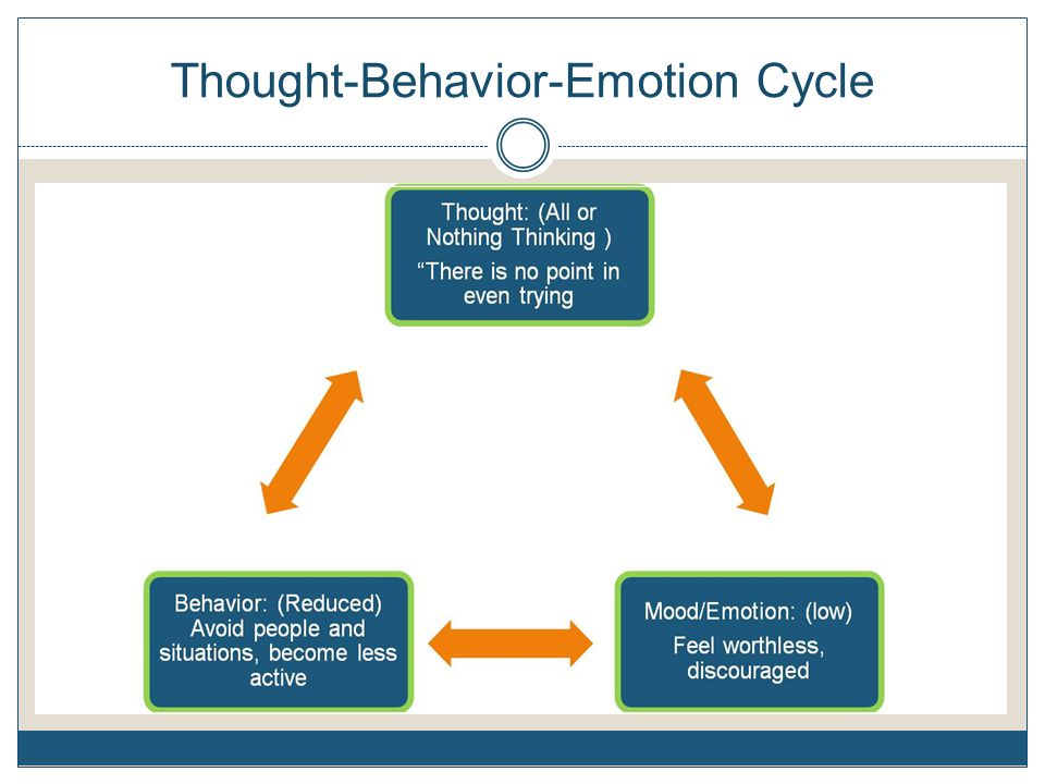 Thought-Behavior-Emotion Cycle