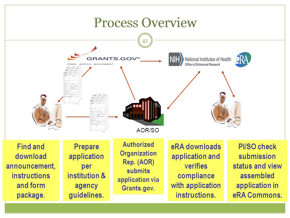 Process Overview AOR/SO. Find and download announcement, instructions and form package. Prepare application per institution & agency guidelines.