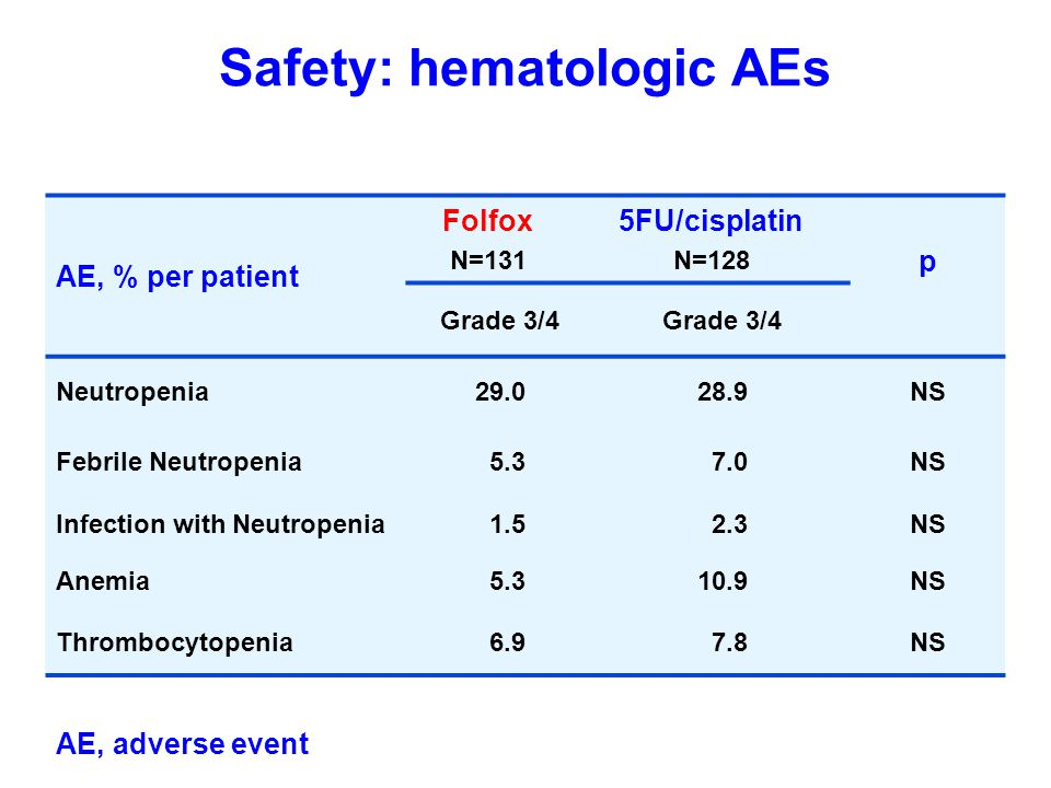 Safety: hematologic AEs