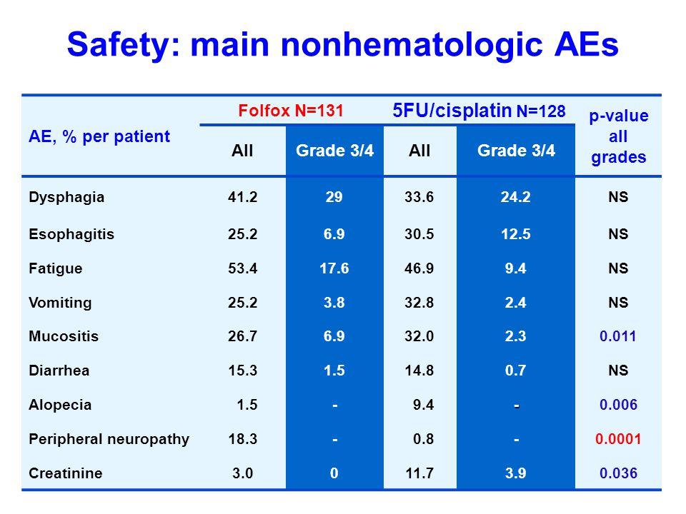 Safety: main nonhematologic AEs