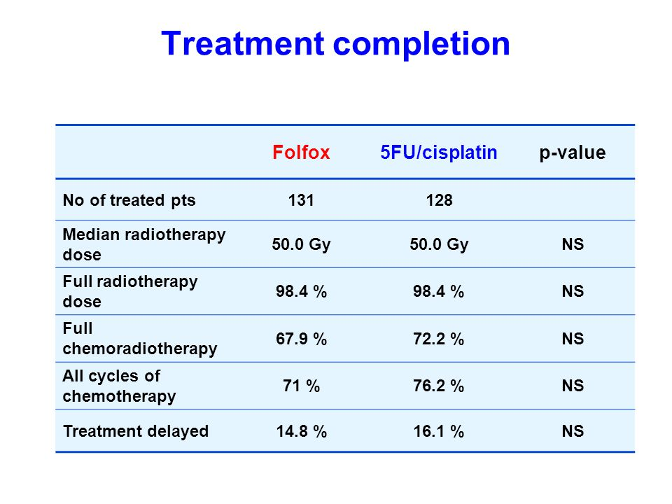 Treatment completion Folfox 5FU/cisplatin p-value No of treated pts