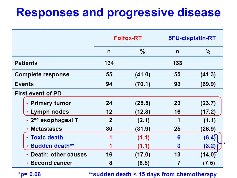 Responses and progressive disease