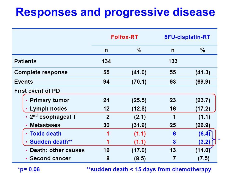 Responses and progressive disease