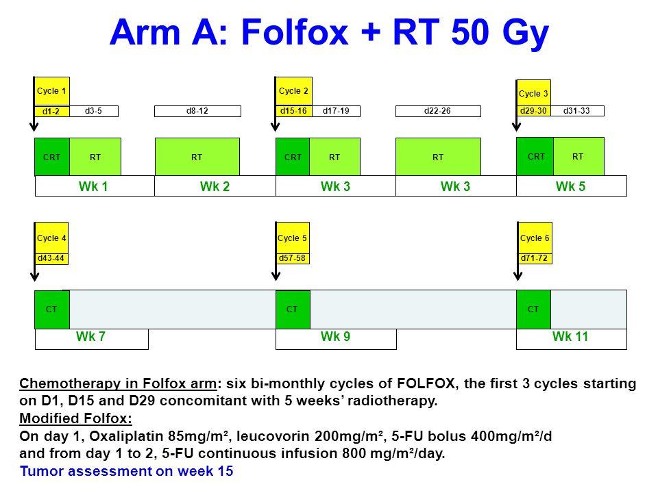 Arm A: Folfox + RT 50 Gy Cycle 1. Cycle 2. Cycle 3. d1-2. d3-5. d8-12. d15-16. d17-19. d22-26.