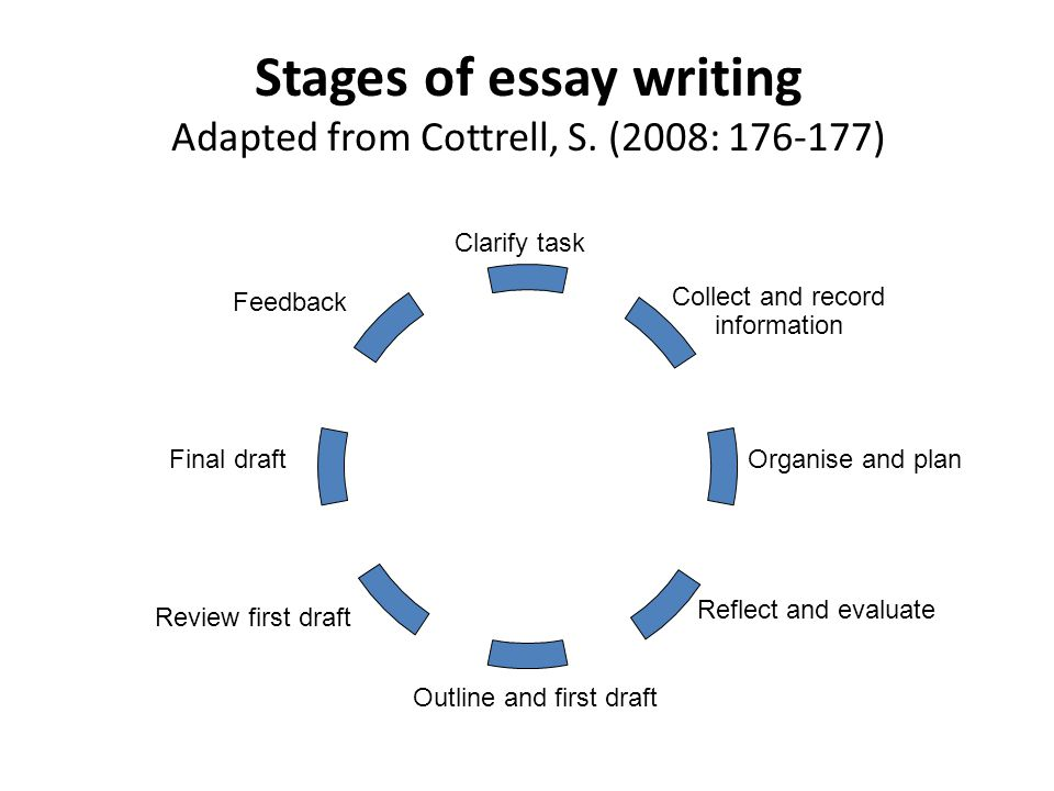 Stages of essay writing Adapted from Cottrell, S. (2008: 176-177)