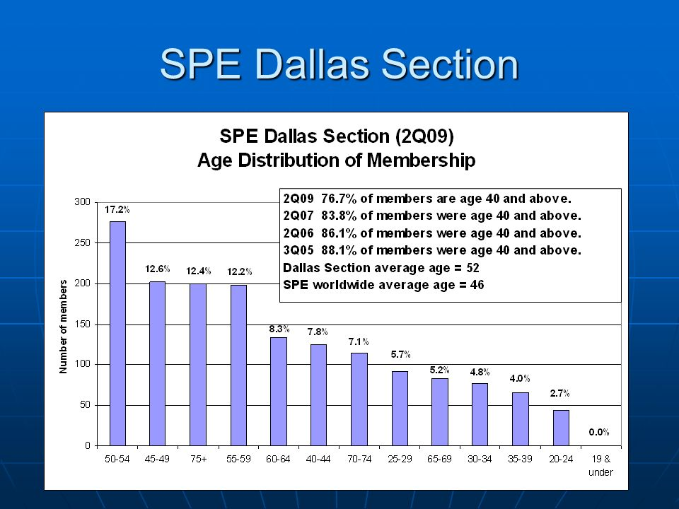 SPE Dallas Section