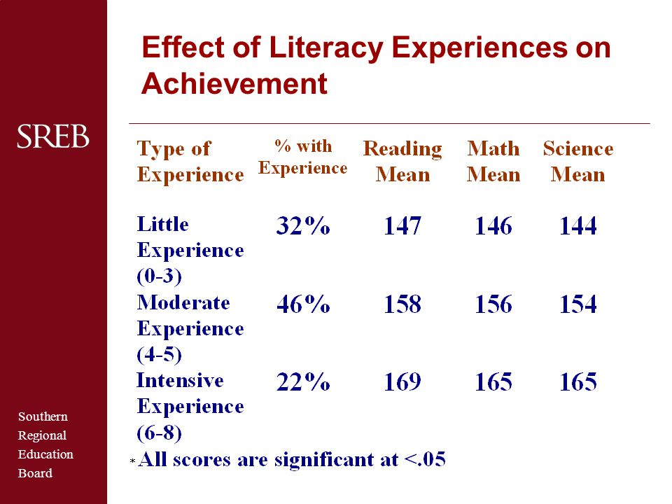Effect of Literacy Experiences on Achievement