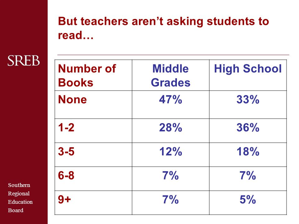 Middle Grades High School 47% 33% 28% 36% 12% 18% 7% 5%