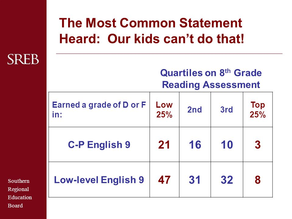 Quartiles on 8th Grade Reading Assessment