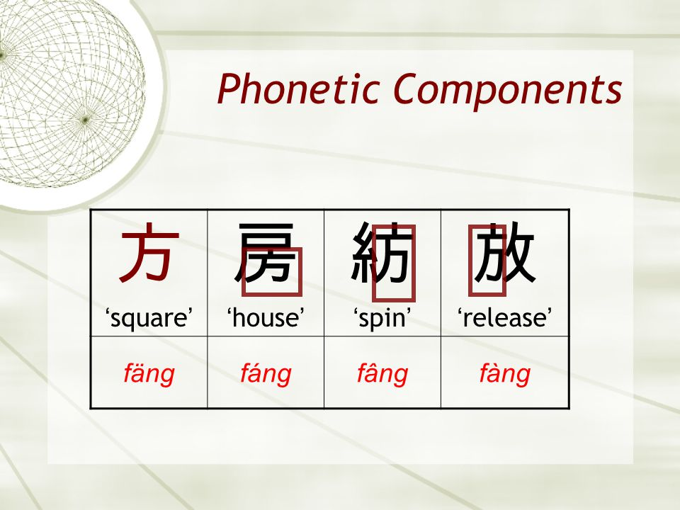 方 房 紡 放 Phonetic Components 'square' 'house' 'spin' 'release' fäng