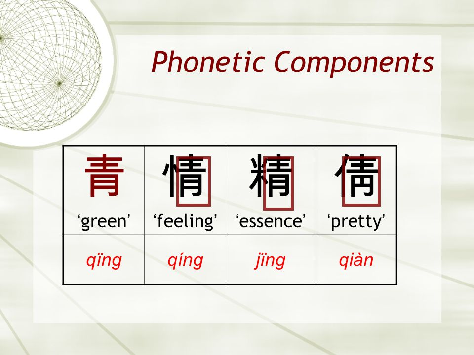 青 情 精 倩 Phonetic Components 'green' 'feeling' 'essence' 'pretty' qïng