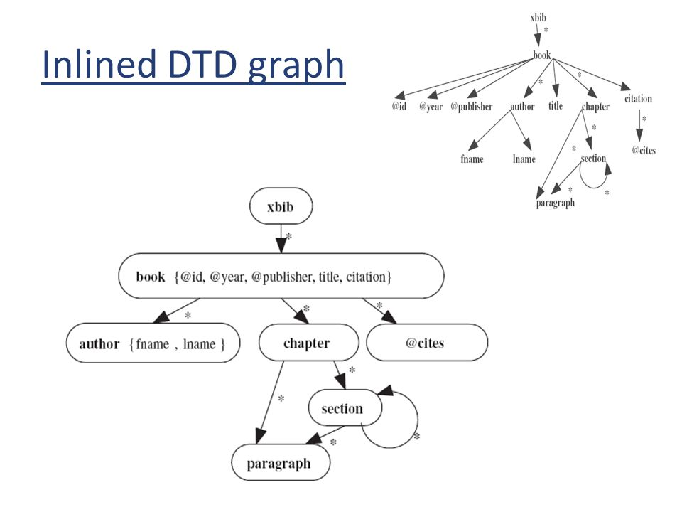 Inlined DTD graph