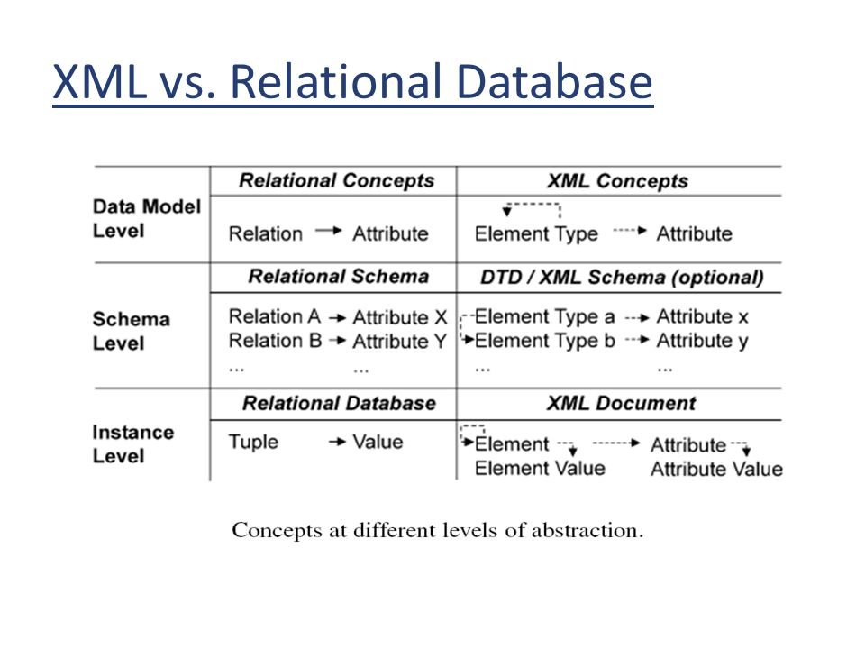 XML vs. Relational Database