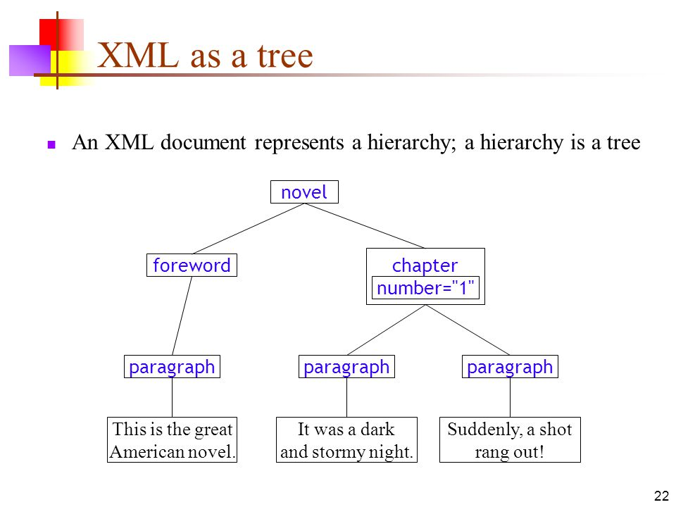 XML as a tree An XML document represents a hierarchy; a hierarchy is a tree. novel. foreword. chapter number= 1