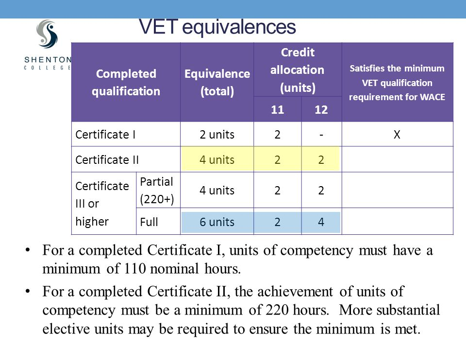 VET equivalences Completed qualification. Equivalence (total) Credit allocation (units)