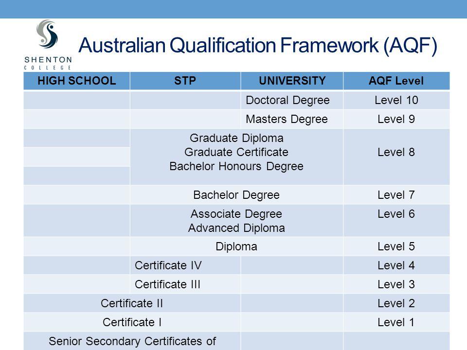 Australian Qualification Framework (AQF)