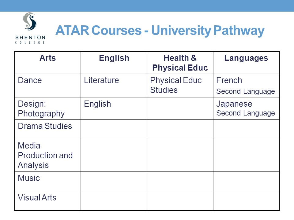 ATAR Courses - University Pathway