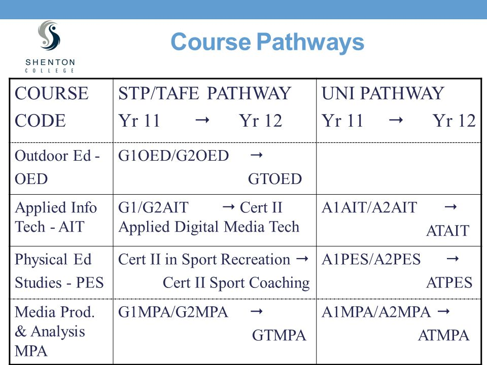 Course Pathways COURSE CODE STP/TAFE PATHWAY Yr 11  Yr 12 UNI PATHWAY