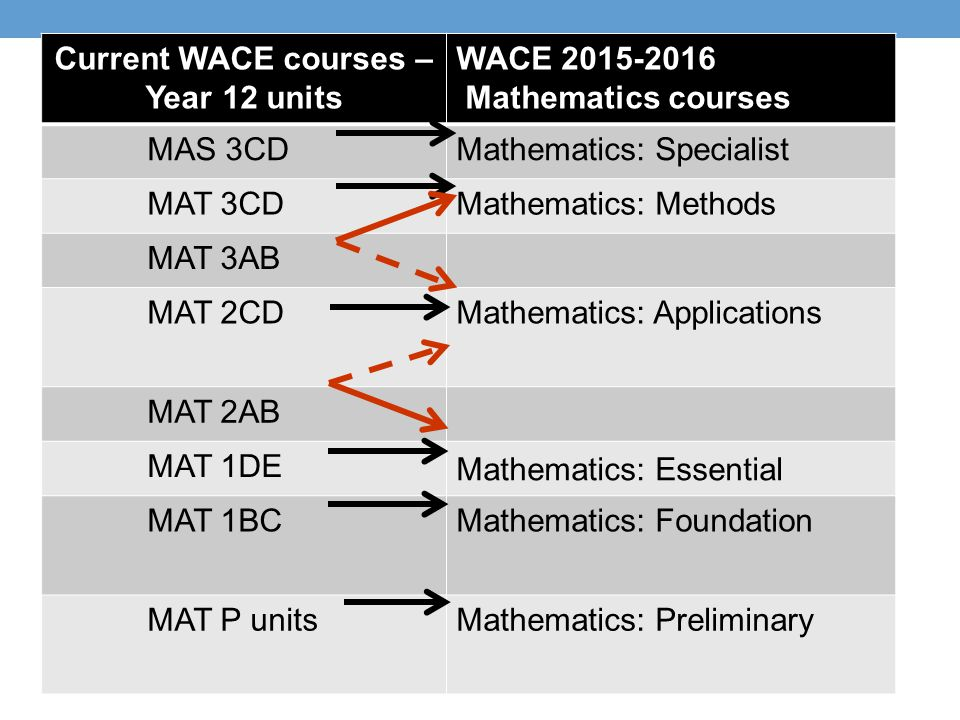 Current WACE courses – Year 12 units