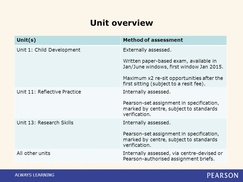 Unit overview Unit(s) Method of assessment Unit 1: Child Development