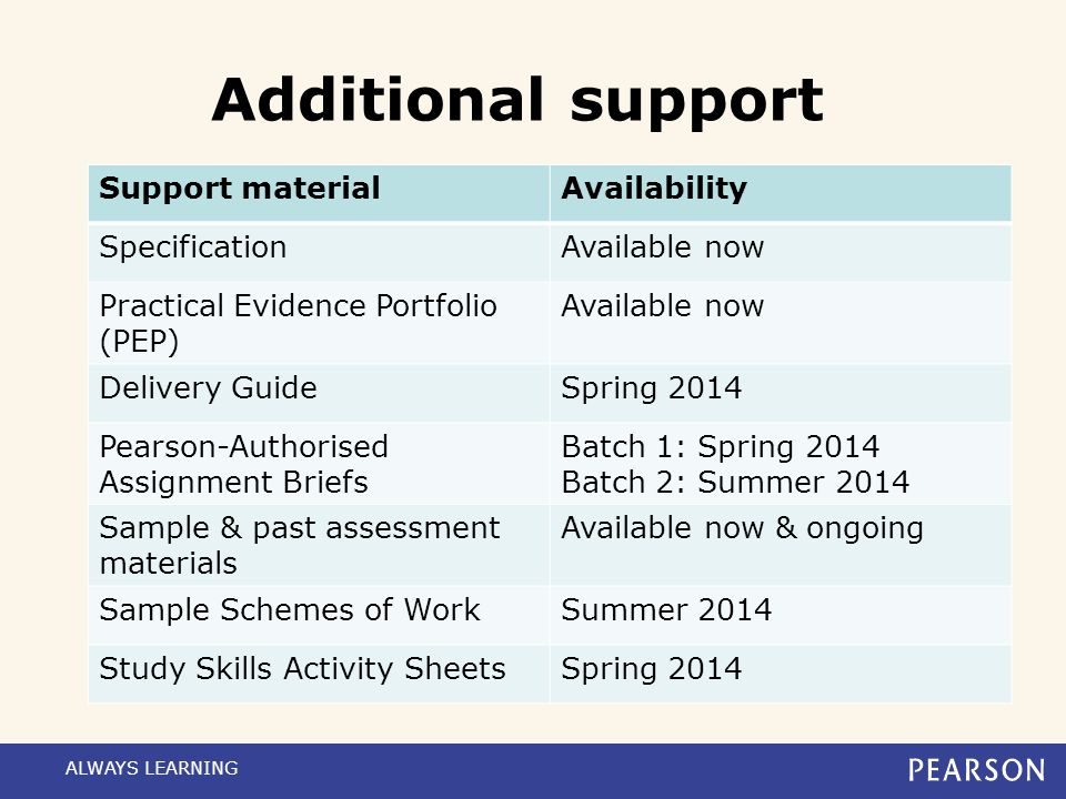 Additional support Support material Availability Specification