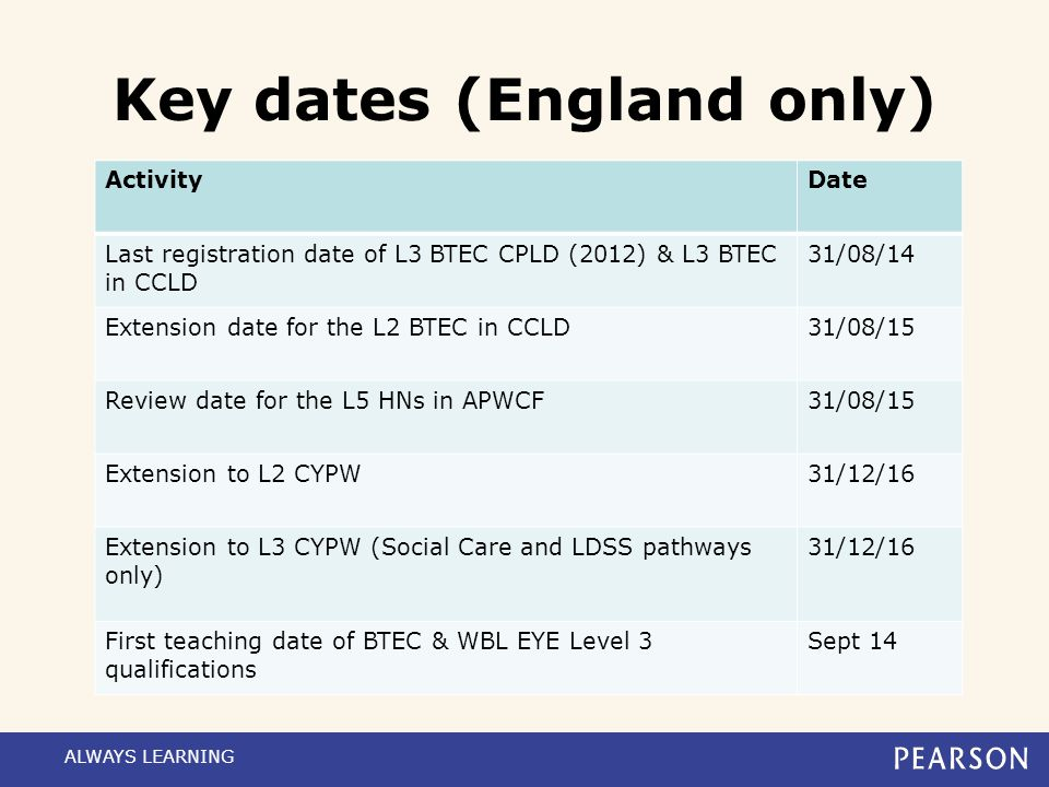 Key dates (England only)