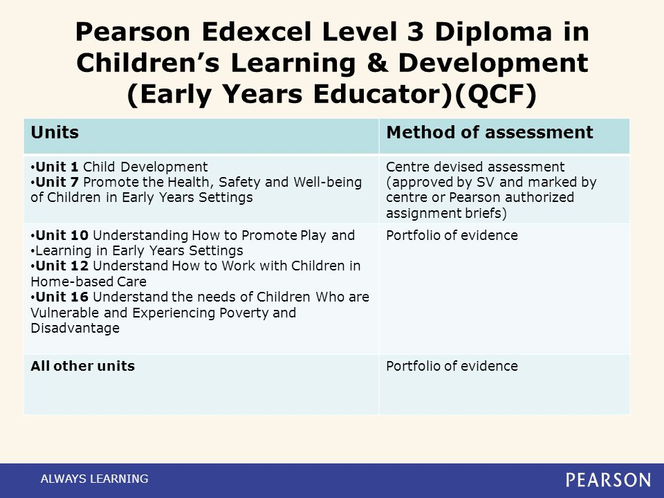 Pearson Edexcel Level 3 Diploma in Children's Learning & Development (Early Years Educator)(QCF)