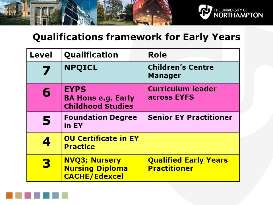 Qualifications framework for Early Years