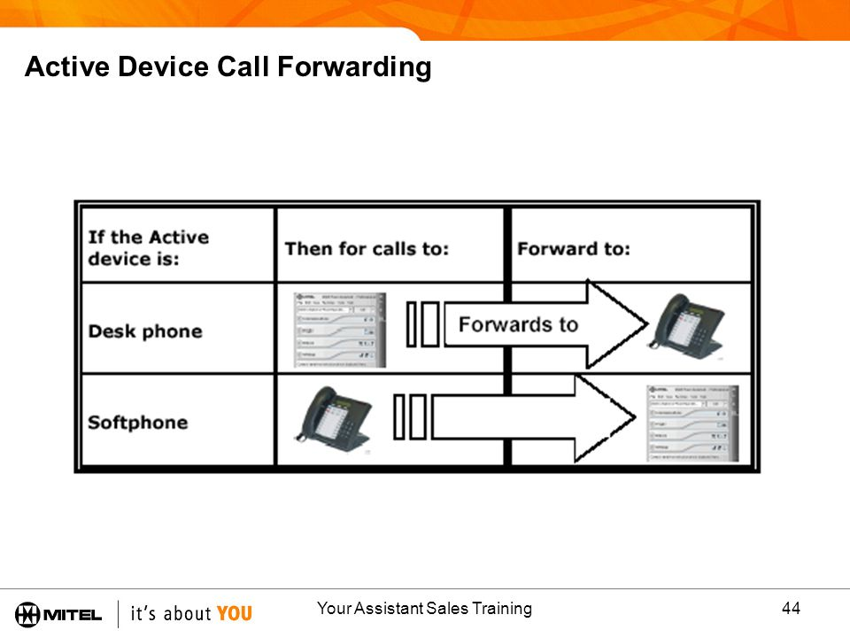 Active Device Call Forwarding