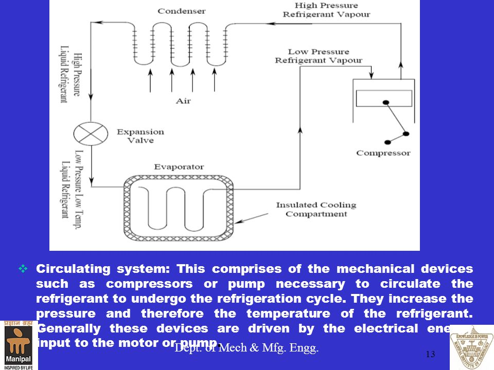 Circulating system: This comprises of the mechanical devices such as compressors or pump necessary to circulate the refrigerant to undergo the refrigeration cycle. They increase the pressure and therefore the temperature of the refrigerant. Generally these devices are driven by the electrical energy input to the motor or pump.