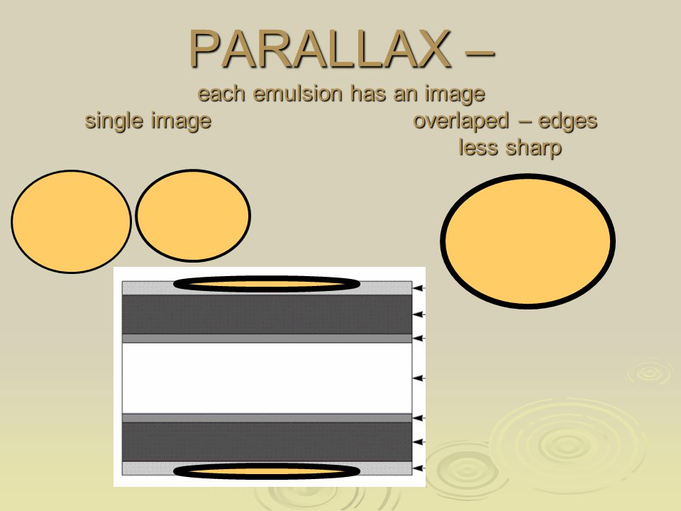 PARALLAX – each emulsion has an image single image overlaped – edges less sharp