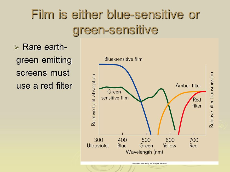 Film is either blue-sensitive or green-sensitive