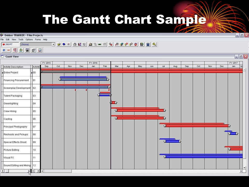 The Gantt Chart Sample