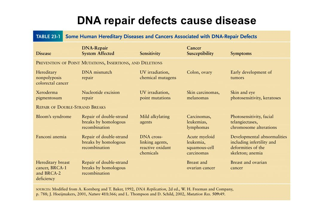DNA repair defects cause disease