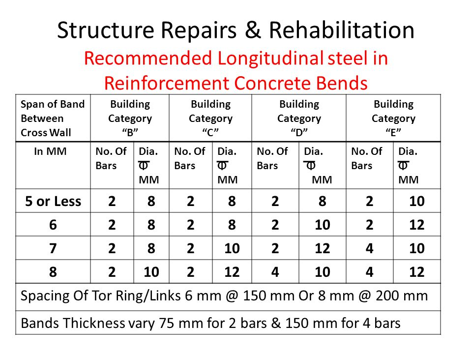 Structure Repairs & Rehabilitation Recommended Longitudinal steel in Reinforcement Concrete Bends