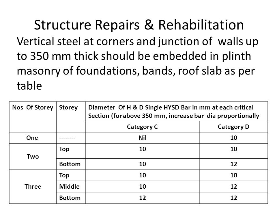 Structure Repairs & Rehabilitation Vertical steel at corners and junction of walls up to 350 mm thick should be embedded in plinth masonry of foundations, bands, roof slab as per table
