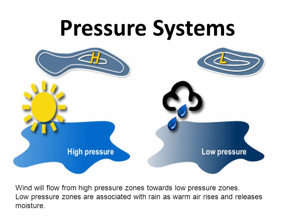 Pressure Systems Wind will flow from high pressure zones towards low pressure zones.