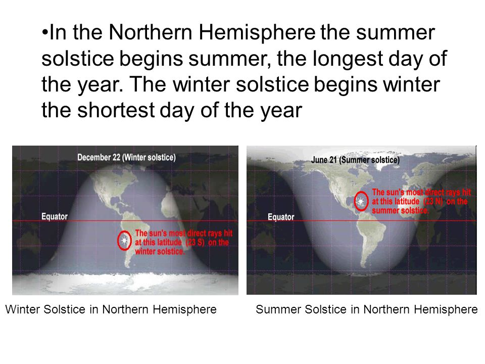 In the Northern Hemisphere the summer solstice begins summer, the longest day of the year. The winter solstice begins winter the shortest day of the year