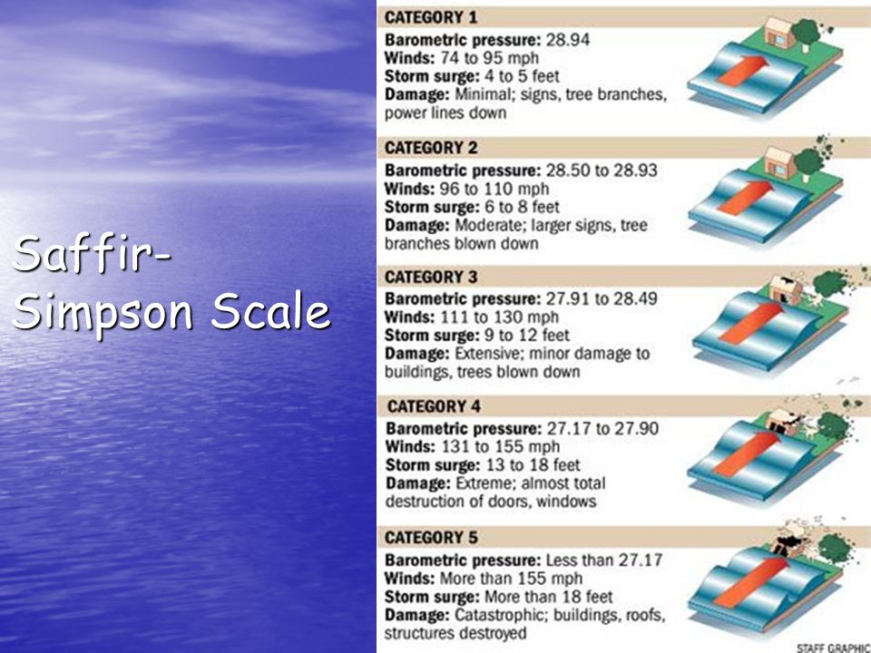 Saffir- Simpson Scale
