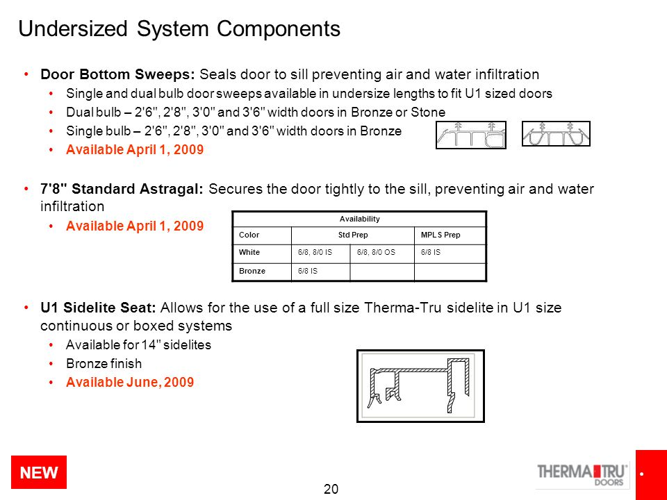 Undersized System Components