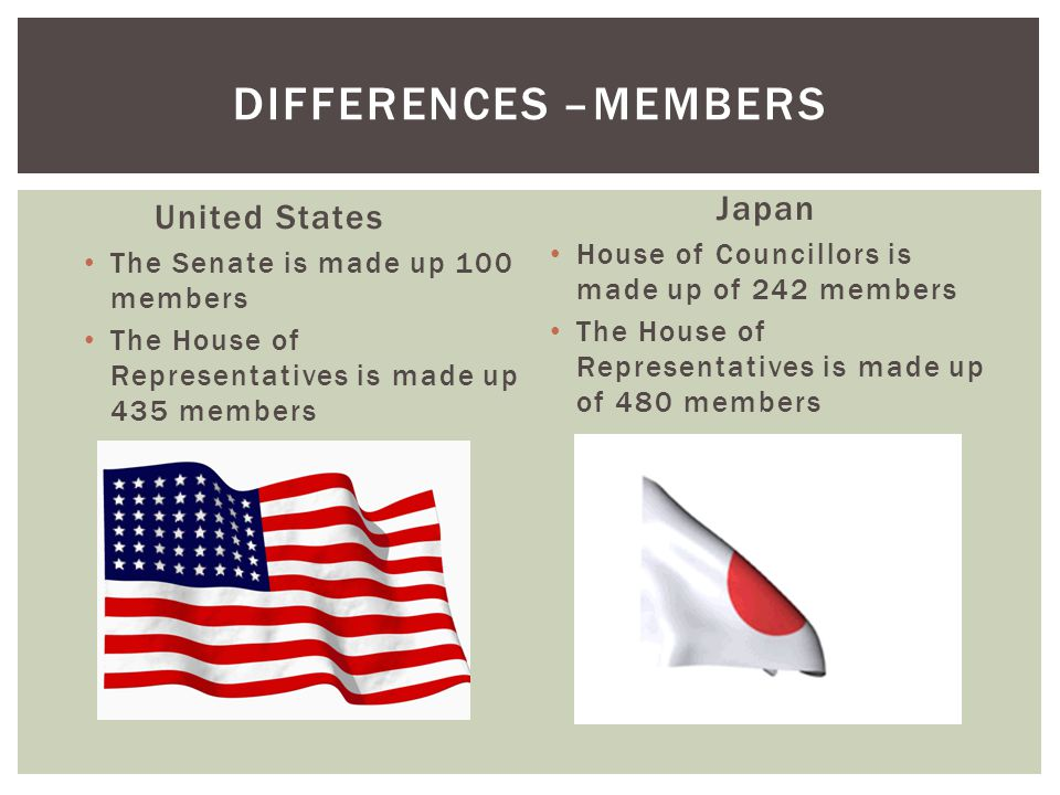 Differences –Members Japan United States
