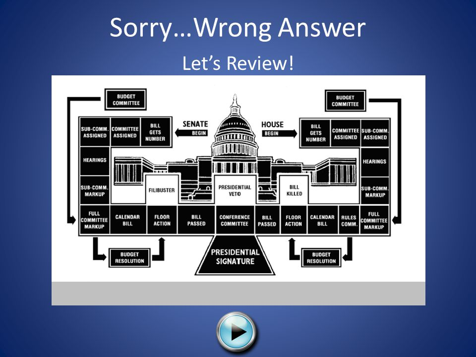 Sorry…Wrong Answer Let's Review!