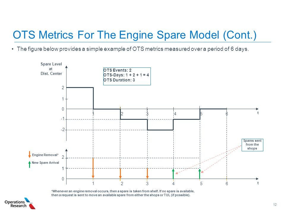OTS Metrics For The Engine Spare Model (Cont.)