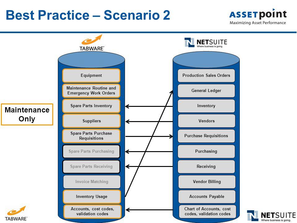 Best Practice – Scenario 2