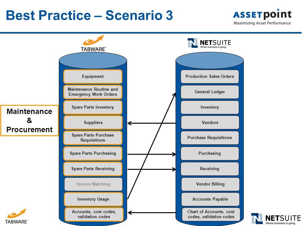 Best Practice – Scenario 3
