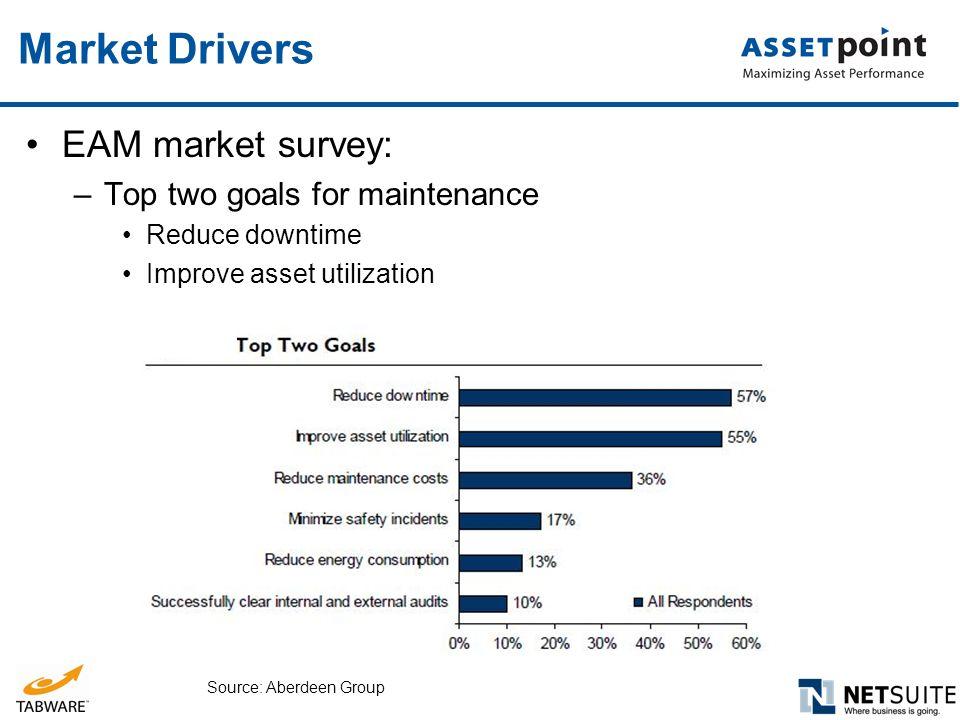 Market Drivers EAM market survey: Top two goals for maintenance