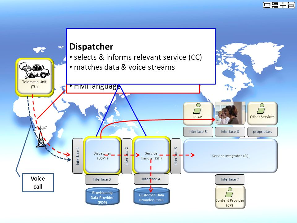 Service Handler Dispatcher Data stream with decodes message data